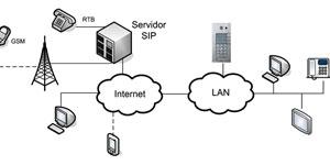 La videoportería IP permite la integración con los sistemas de automatización de viviendas y edificios, como los basados en el estándar KNX
