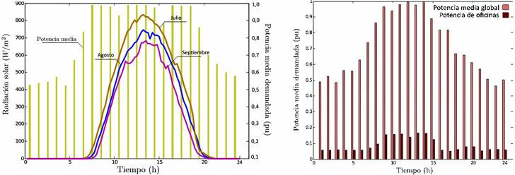 Demanda de potencia y perfiles de raciación solar