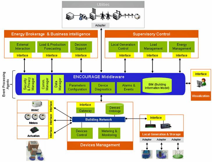 Arquitectura de la plataforma ENCOURAGE