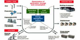Sistemas inteligentes de gestión energética de edificios: El proyecto ENCOURAGE