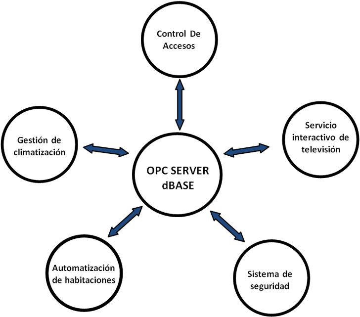 Conjunto de servicios  e infraestructuras