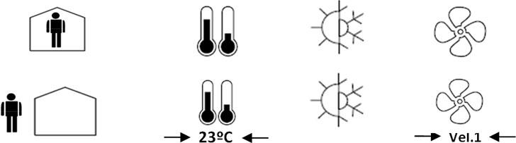 Modos de funcionamiento de las unidades interiores de clima según la ocupación.