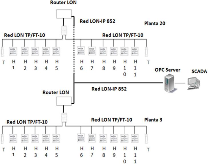 Esquema de la arquitectura de red LON implementada.