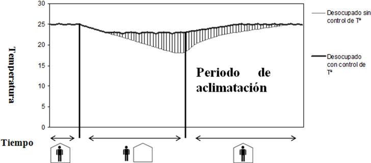Evolución de la temperatura interior en invierno, según si existe o no un modo control en funcionamiento ECO.