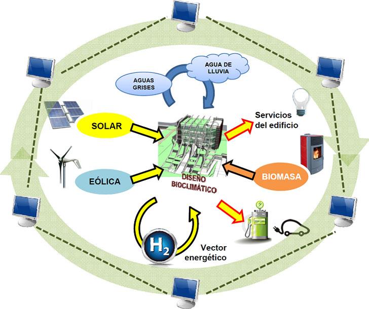 Integración de sistemas y soluciones