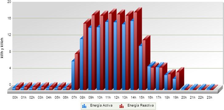Consumo de energía reactiva superior a la activa