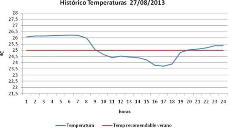 Histórico diario de temperaturas en un Servicio