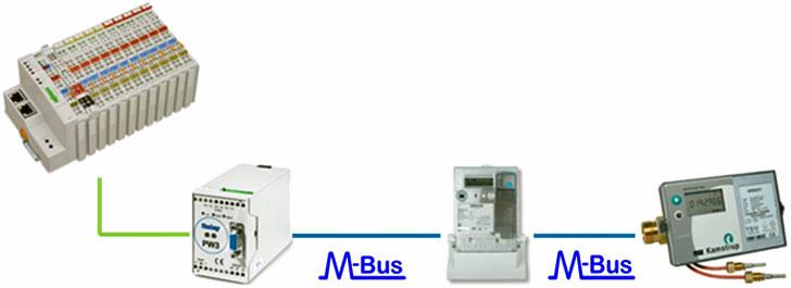 Controlador KNX/IP