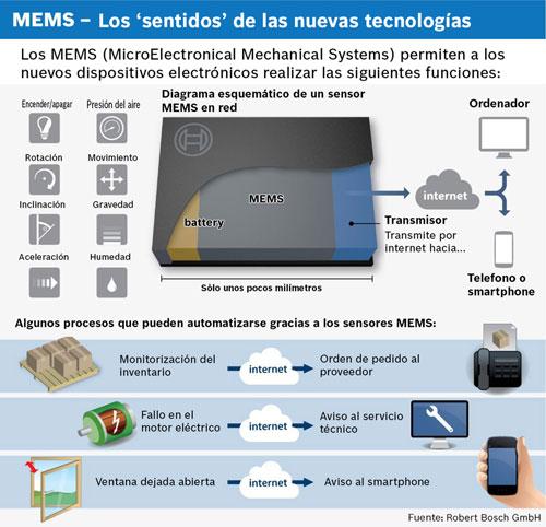 Sensores MEMS de Bosch