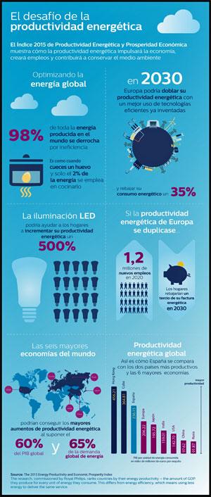 Infografía de Philips