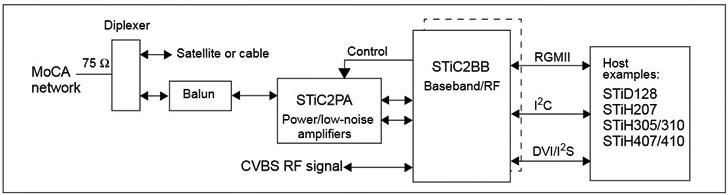 Diseño STMicroelectronics