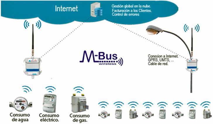 Esquema del receptor M-Bus AMR