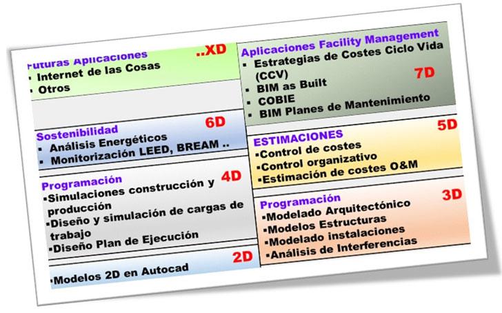 Evolución de niveles del modelado de información del edificio BIM.