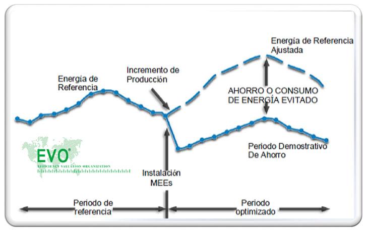 Ejemplo cálculo ahorro siguiendo estándar IPMVP (EVO).