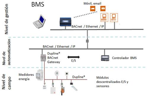 Sistema de gestión de edificios.