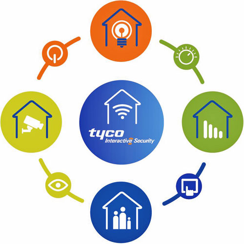 Tyco Interactive Security