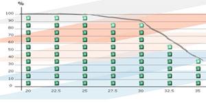 La fachada dinámica como solución innovadora para conseguir los requisitos lumínicos y térmicos en el interior de los edificios