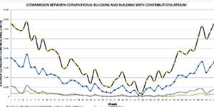 Un 'Atrio' como posibilidad de mejora energética en edificios bioclimáticos y de alta eficiencia energética