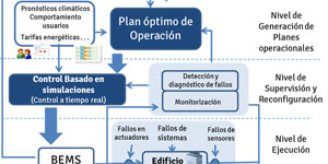 Energy In Time - Sistema de Control de Eficiencia Energética en la operación y mantenimiento de edificios basado en técnicas de simulación
