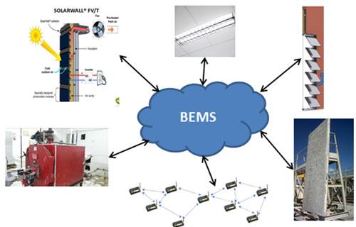 Soluciones controladas por el BEMS en el marco del proyecto.