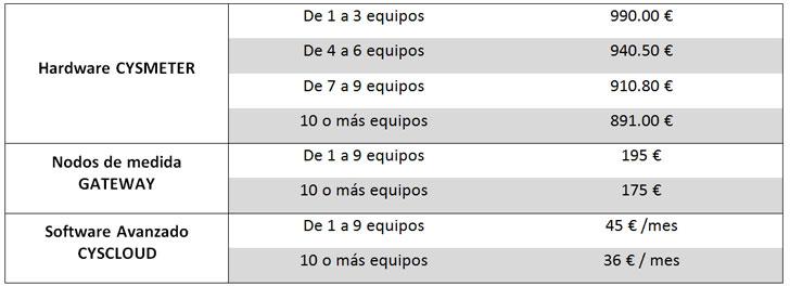 Precios de los componentes Eficonsumption.