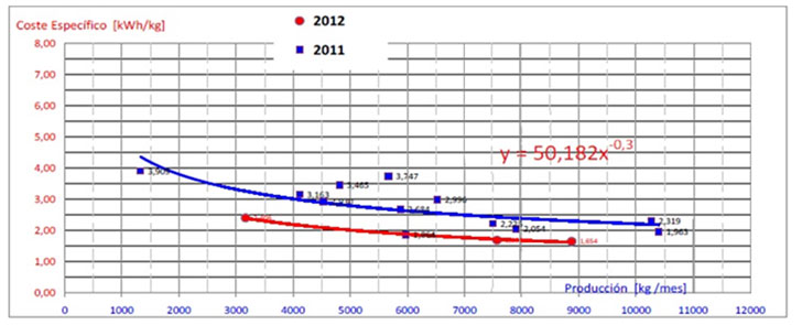 Gráfica de la línea de base energética inicial (azul) y línea de base energética final (roja) tras aplicar las medidas correctoras.