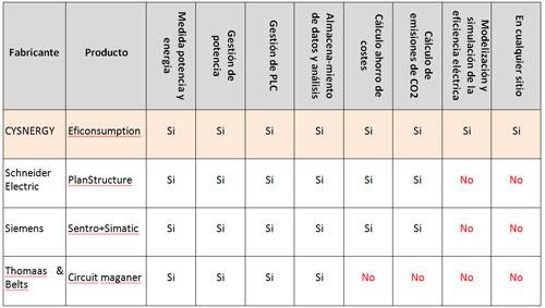 Evaluación comparativa de los principales fabricantes y sus productos/servicios.