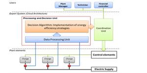La necesidad de la monitorización y el submetering para lograr edificios eficientes e inteligentes