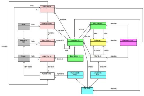 Modelo de Dominio de la Arquitectura.