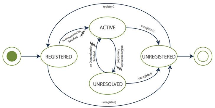 Ciclo de vida de los componentes de la arquitectura.
