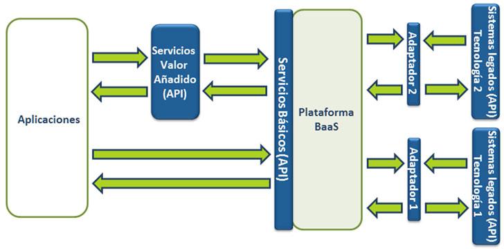 Interacción entre los diferentes componentes del Sistema a través de los SVA y los SB.