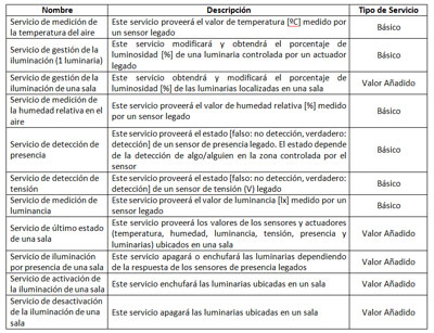 Definición de los servicios implementados para el demostrador real en el Centro Municipal de Patraix.