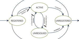 Plataforma Baas: Gestión de edificios inteligentes basada en servicios IOT y sistemas legados