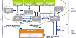 District of Future: Más energías renovables, menos consumo energético, más ahorro
