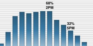 Cálculo de la ocupación y presencia en edificios de oficinas en base a la medición de la actividad en los ordenadores