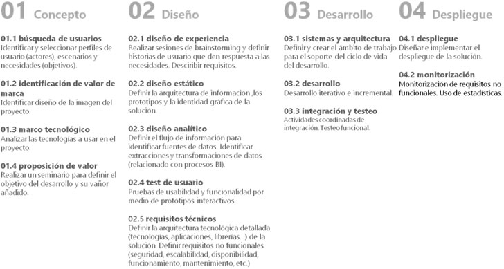 Fases de la metodología propuesta por Mondragon Unibertsitatea.