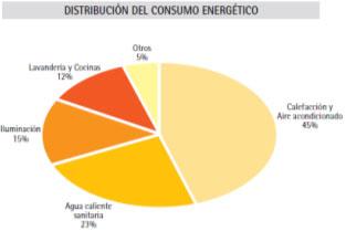 Distribución del consumo energético en un hotel.