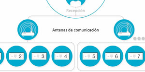 Sistema INET, sistema cajas fuertes inteligentes para hoteles