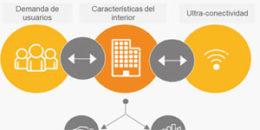 Comunicaciones móviles en interiores: Retos en el entorno de la sociedad en red