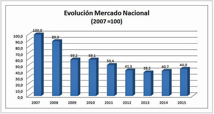 Evolución del mercado AFME