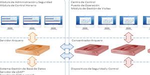 Gestión de la seguridad integral en edificios inteligentes