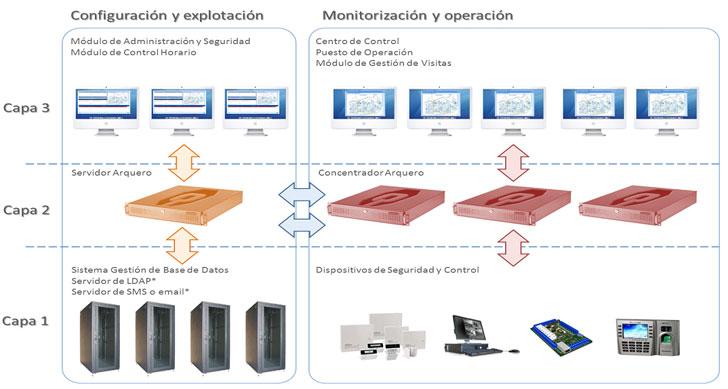 Arquitectura de la plataforma de integración.
