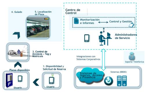 Descripción ilustrativa de la solución de Smart Parking.