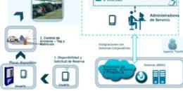 La puerta de entrada a los edificios inteligentes: Aparcamientos inteligentes