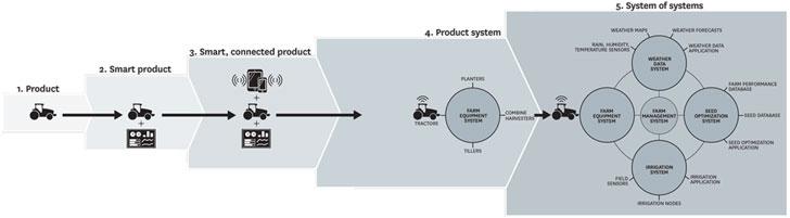 """Evolución de """"los sistemas inteligentes"""". Fuente HBR.org."""