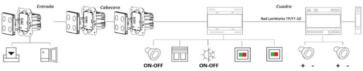 Esquema tipo basados en Sistema Lonworks® (Simon Maxlon).