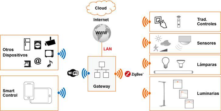 Esquema de funcionamiento y comunicación del sistema.