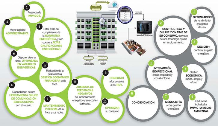 Ventajas y beneficios del sistema Stechome.