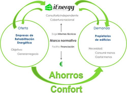 Mercado de la rehabilitación energética.