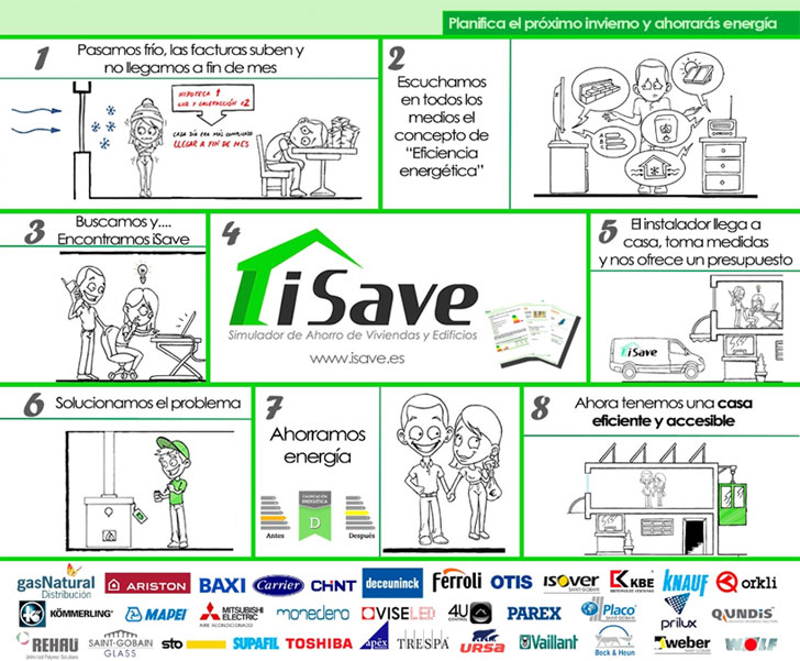 Infografía de la experiencia de compra de un cliente con la Plataforma www.iSave.es